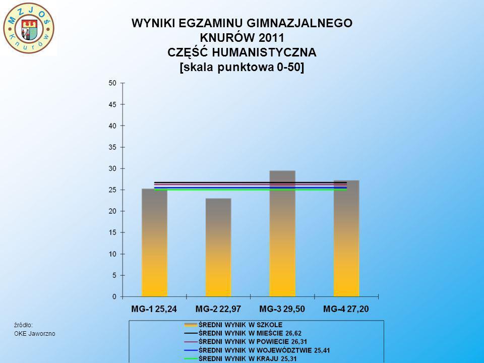 WYNIKI EGZAMINU GIMNAZJALNEGO KNURÓW 2011 CZĘŚĆ HUMANISTYCZNA [skala punktowa 0-50]